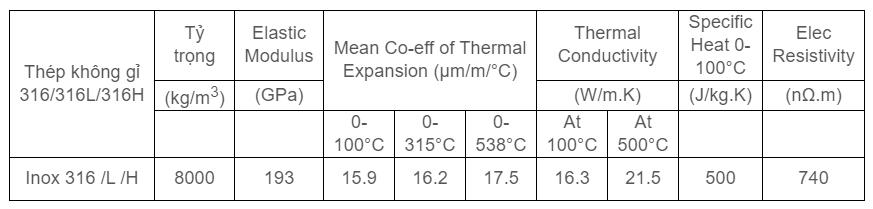 Tính chất vật lý của inox 316