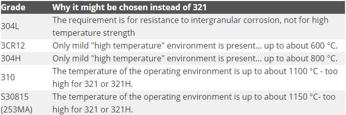 Các mác thép có thể dùng để thay thế cho inox 321