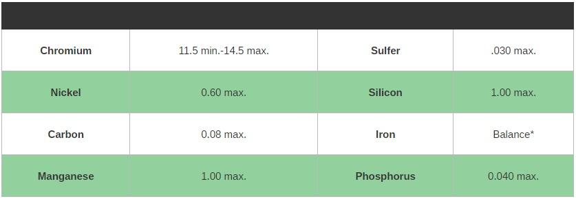 Thành phần hóa học của inox 410S